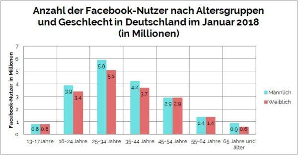 Facebook Nutzer Zahlen Facebook Unternehmensseite