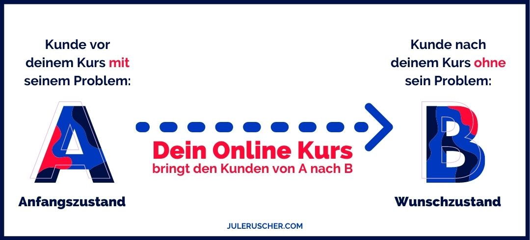 Online Kurs Thema